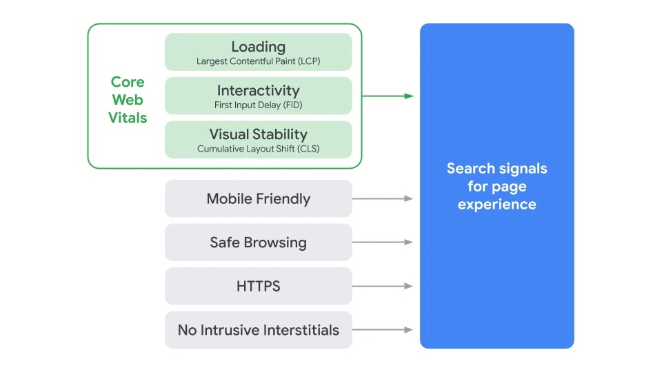 Search signals