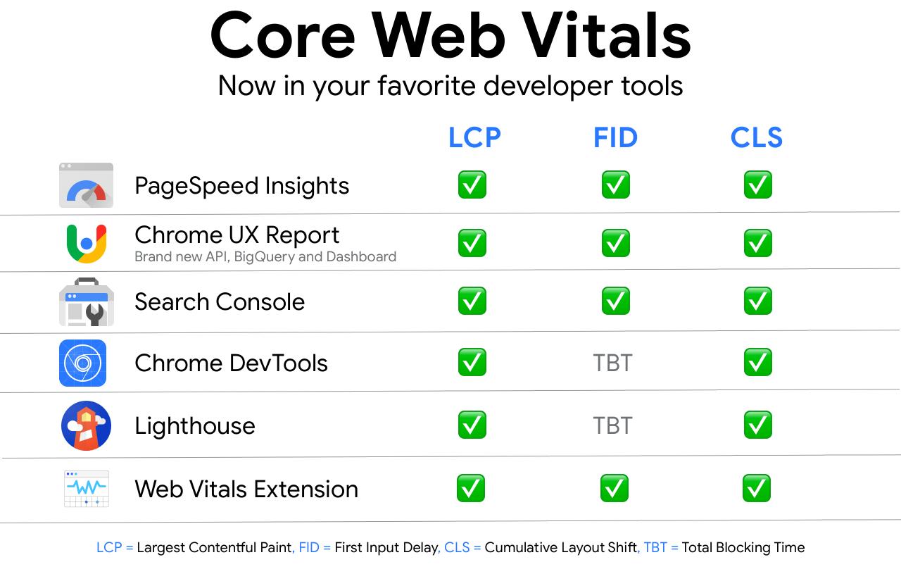Core web vitals tools