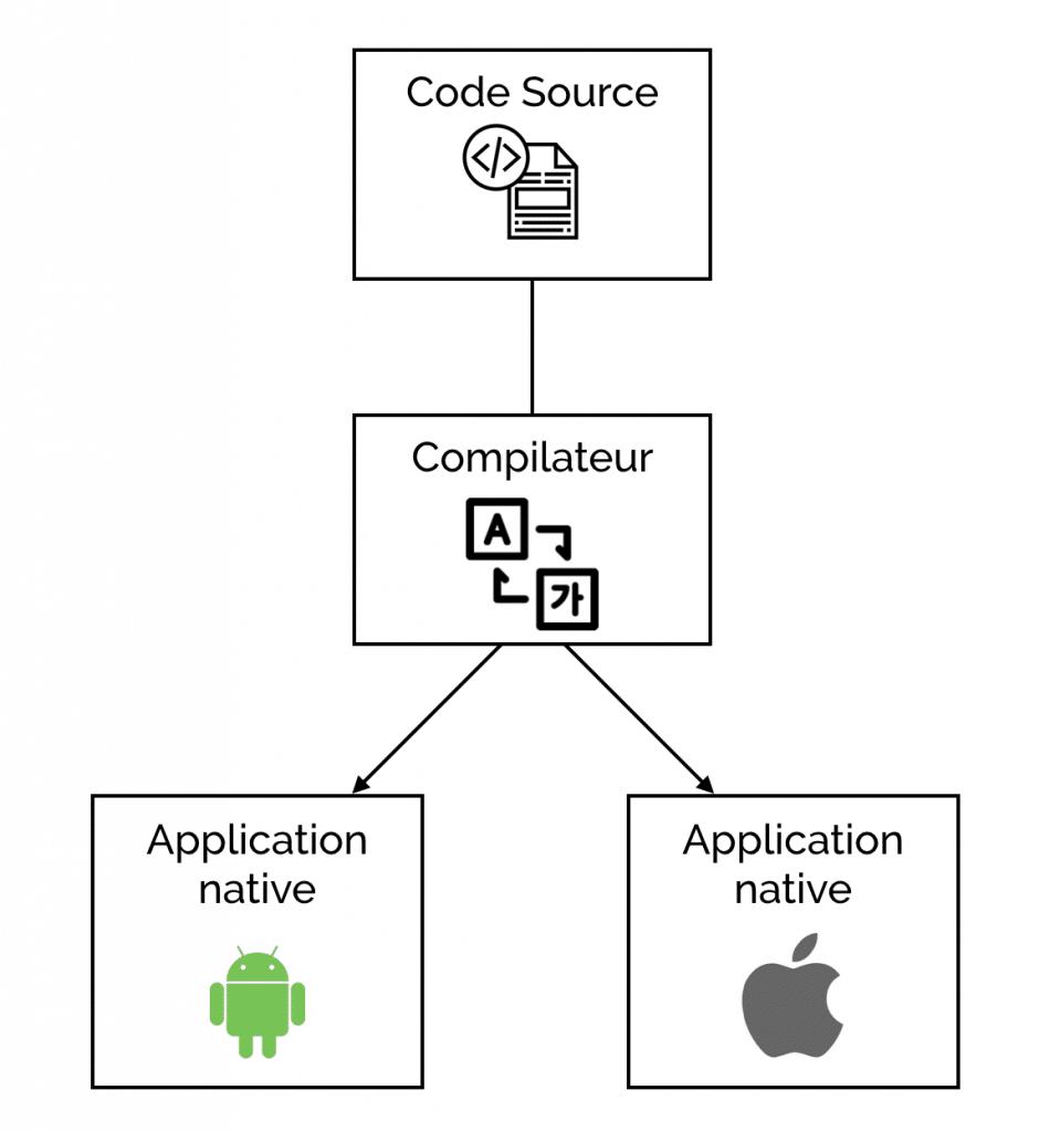 application hybride