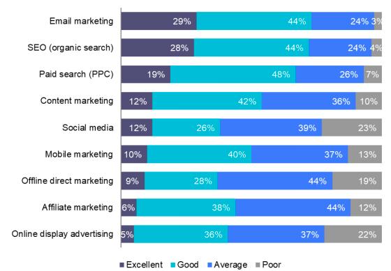 Graphique du ROI de différents canaux marketing