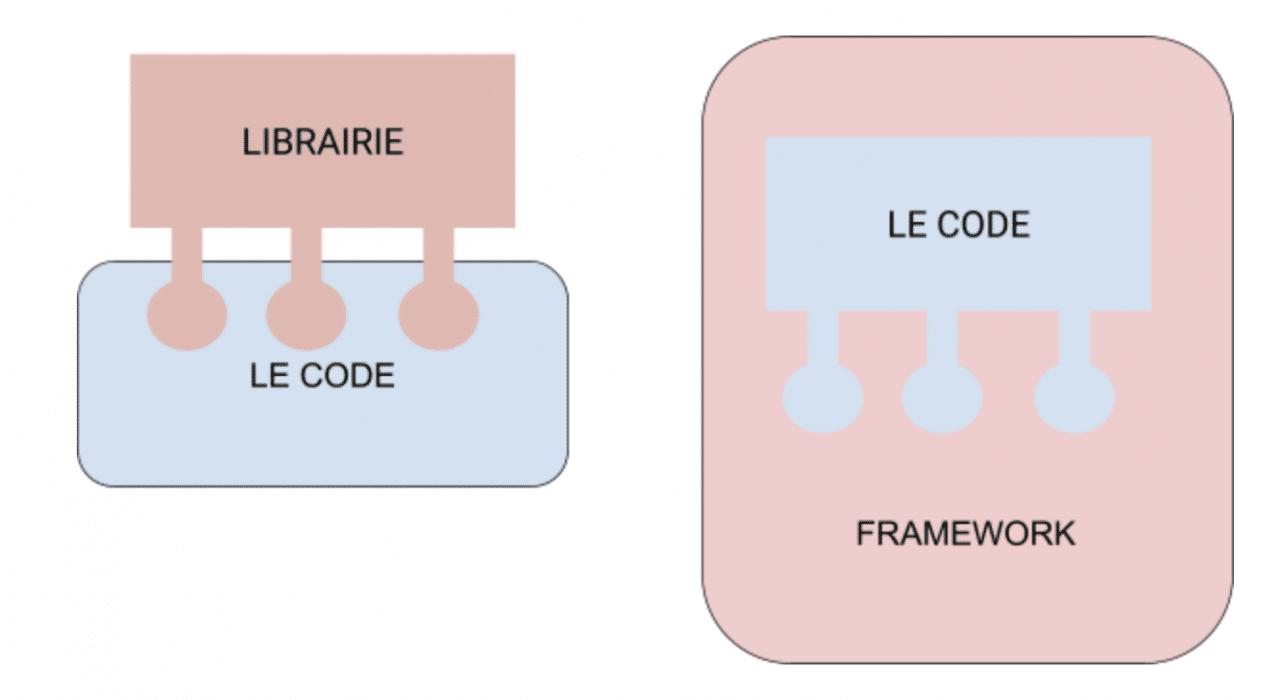 framework / librairie